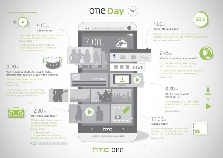 HTC One : Une journée résumée en 1 image
