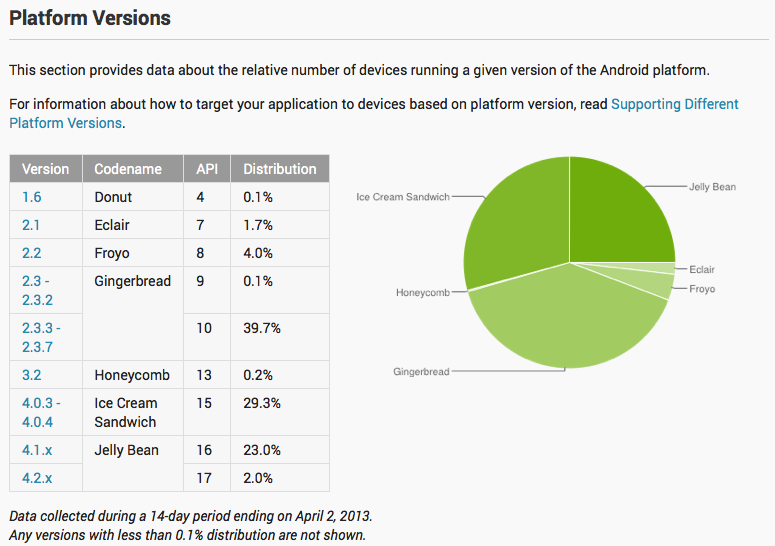 Android Mars 2013