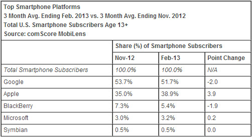 comScore Avril Android