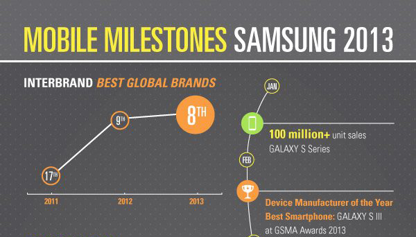 Samsung : Infographie des chiffres clés en 2013