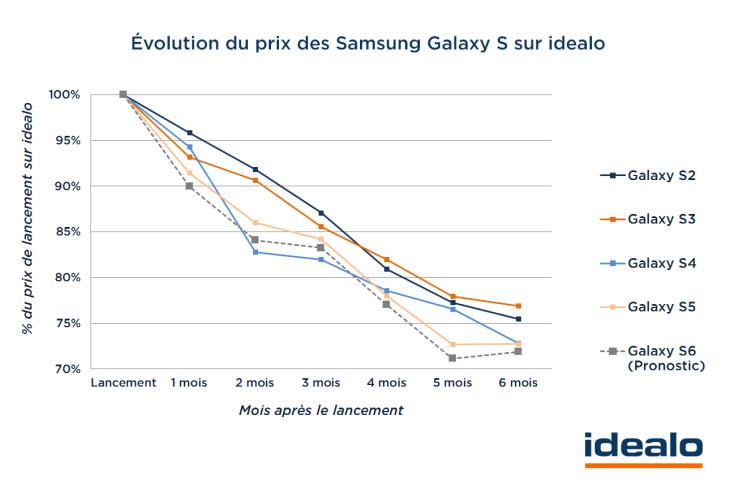 Galaxy S6 : un prix réduit de 28% six mois après sa sortie ?