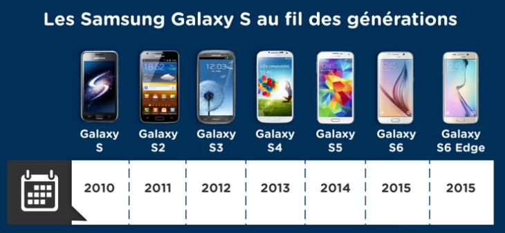 Samsung Galaxy S vs S2 vs S3 vs S4 vs S5 vs S6 vs S6 Edge : Comparatif