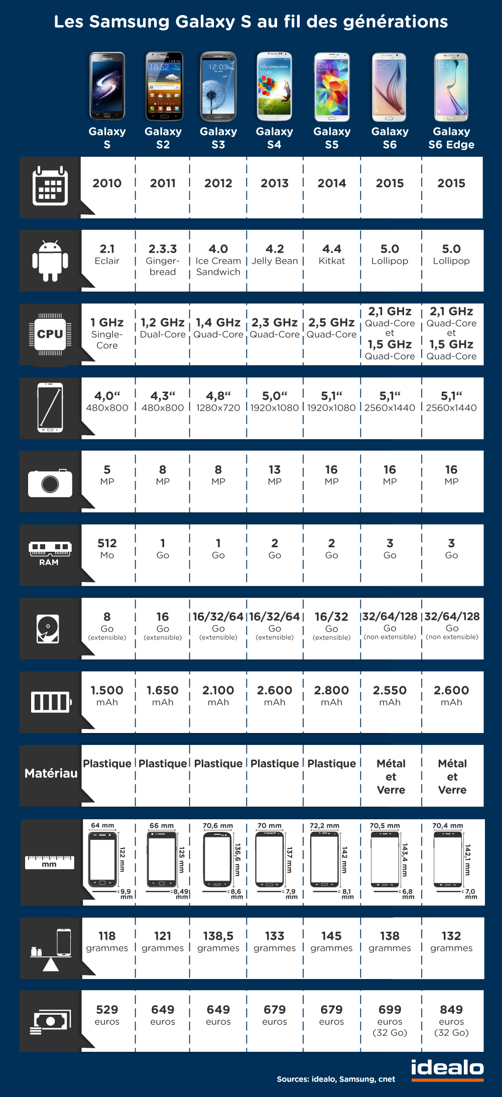 samsung galaxy s vs s2 vs s3 vs s4 vs s5 vs s6 vs s6 edge comparatif. Black Bedroom Furniture Sets. Home Design Ideas