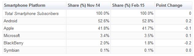 comscore-top-plateformes-mobiles-fevrier-2015