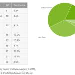 Lollipop désormais installé sur 18,1% des appareils Android actifs