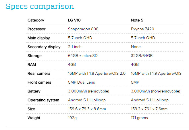 LG-V10-vs-Samsung-Galaxy-Note-5-001