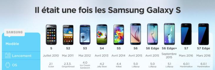 Infographie : les Samsung Galaxy S7 & S7 Edge VS leurs prédécesseurs