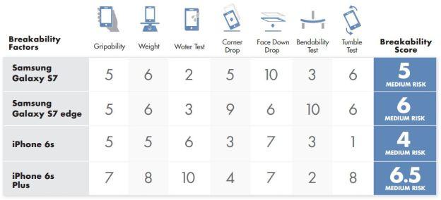 Galaxy-S7-vs-iPhone-6s-tests-de-torture-scores